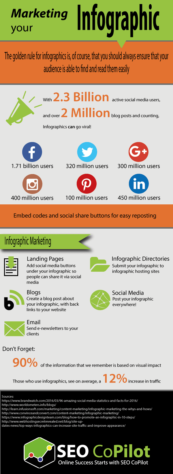 Marketing your infographic